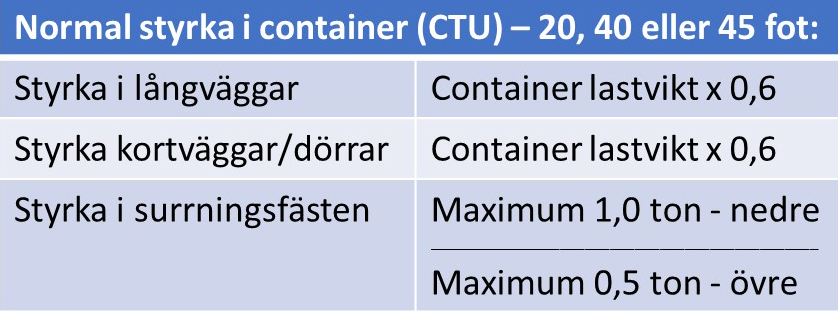 container_styrka_sv-1