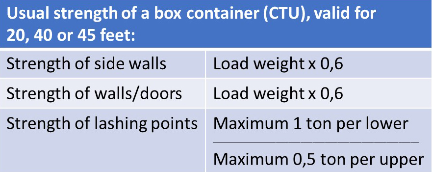 container_styrka_eng-1